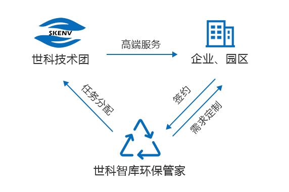 服务模式(1).jpg